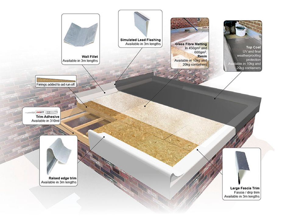 Fibreglass Grp Roofing Trims 3m Long Add To Your Kit Ebay