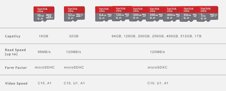 100MBs A1 U1 C10 Works with SanDisk SanDisk Ultra 128GB MicroSDXC Verified for Nokia Lumia 521 by SanFlash
